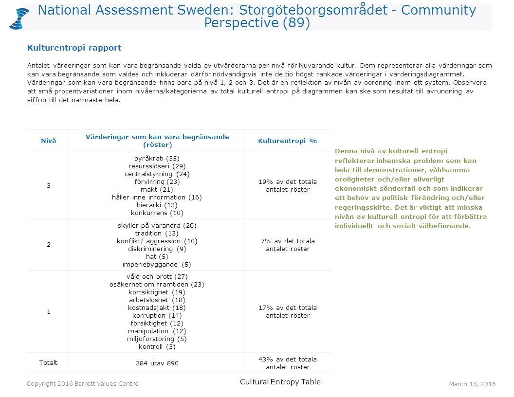 National Assessment Sweden: Storgöteborgsområdet - Community Perspective (89) Antalet värderingar som kan vara begränsande valda av utvärderarna per nivå för Nuvarande kultur.