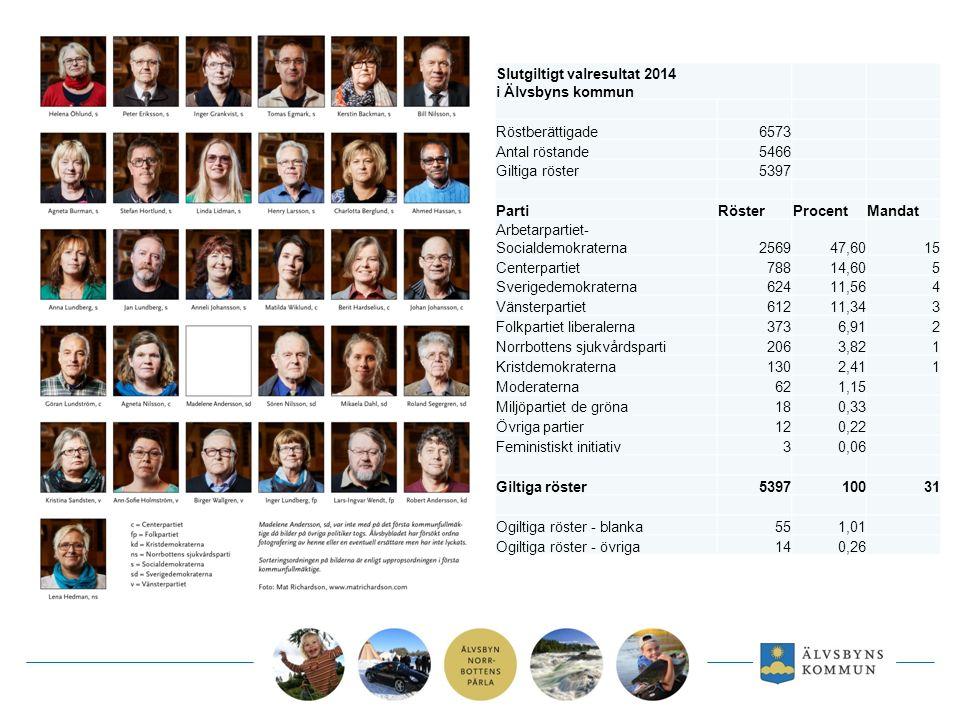 Slutgiltigt valresultat 2014 i Älvsbyns kommun Röstberättigade6573 Antal röstande5466 Giltiga röster5397 PartiRösterProcentMandat Arbetarpartiet- Socialdemokraterna256947,6015 Centerpartiet78814,605 Sverigedemokraterna62411,564 Vänsterpartiet61211,343 Folkpartiet liberalerna3736,912 Norrbottens sjukvårdsparti2063,821 Kristdemokraterna1302,411 Moderaterna621,15 Miljöpartiet de gröna180,33 Övriga partier120,22 Feministiskt initiativ30,06 Giltiga röster539710031 Ogiltiga röster - blanka551,01 Ogiltiga röster - övriga140,26