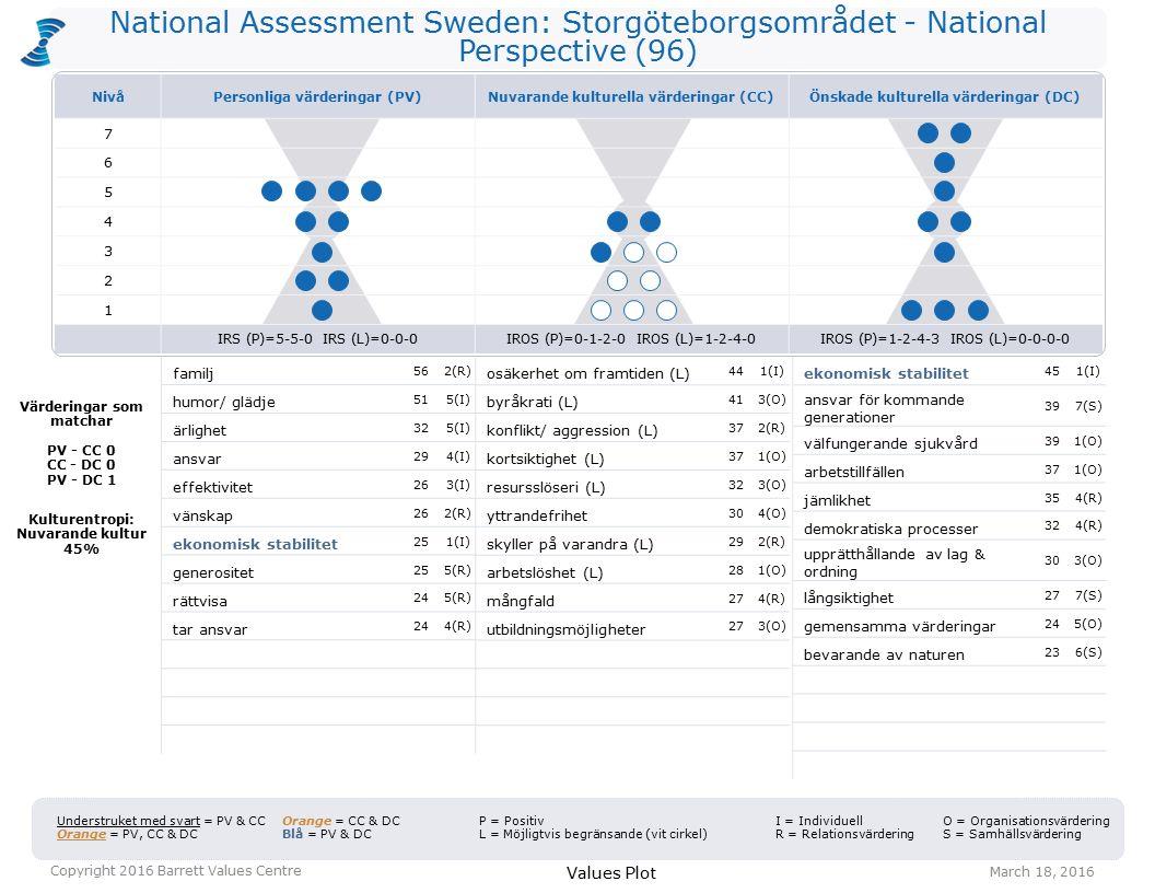 National Assessment Sweden: Storgöteborgsområdet - National Perspective (96) osäkerhet om framtiden (L) 441(I) byråkrati (L) 413(O) konflikt/ aggression (L) 372(R) kortsiktighet (L) 371(O) resursslöseri (L) 323(O) yttrandefrihet 304(O) skyller på varandra (L) 292(R) arbetslöshet (L) 281(O) mångfald 274(R) utbildningsmöjligheter 273(O) ekonomisk stabilitet 451(I) ansvar för kommande generationer 397(S) välfungerande sjukvård 391(O) arbetstillfällen 371(O) jämlikhet 354(R) demokratiska processer 324(R) upprätthållande av lag & ordning 303(O) långsiktighet 277(S) gemensamma värderingar 245(O) bevarande av naturen 236(S) Values Plot March 18, 2016 Copyright 2016 Barrett Values Centre I = Individuell R = Relationsvärdering Understruket med svart = PV & CC Orange = PV, CC & DC Orange = CC & DC Blå = PV & DC P = Positiv L = Möjligtvis begränsande (vit cirkel) O = Organisationsvärdering S = Samhällsvärdering Värderingar som matchar PV - CC 0 CC - DC 0 PV - DC 1 Kulturentropi: Nuvarande kultur 45% familj 562(R) humor/ glädje 515(I) ärlighet 325(I) ansvar 294(I) effektivitet 263(I) vänskap 262(R) ekonomisk stabilitet 251(I) generositet 255(R) rättvisa 245(R) tar ansvar 244(R) NivåPersonliga värderingar (PV)Nuvarande kulturella värderingar (CC)Önskade kulturella värderingar (DC) 7 6 5 4 3 2 1 IRS (P)=5-5-0 IRS (L)=0-0-0IROS (P)=0-1-2-0 IROS (L)=1-2-4-0IROS (P)=1-2-4-3 IROS (L)=0-0-0-0