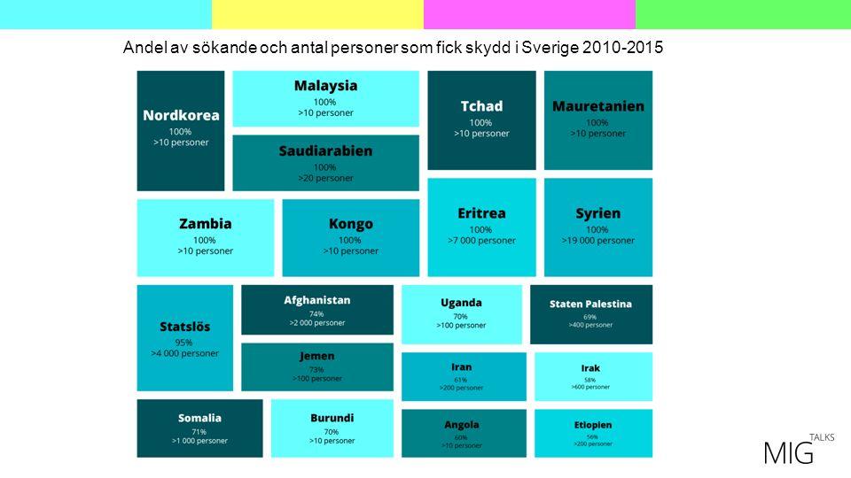 Andel av sökande och antal personer som fick skydd i Sverige 2010-2015