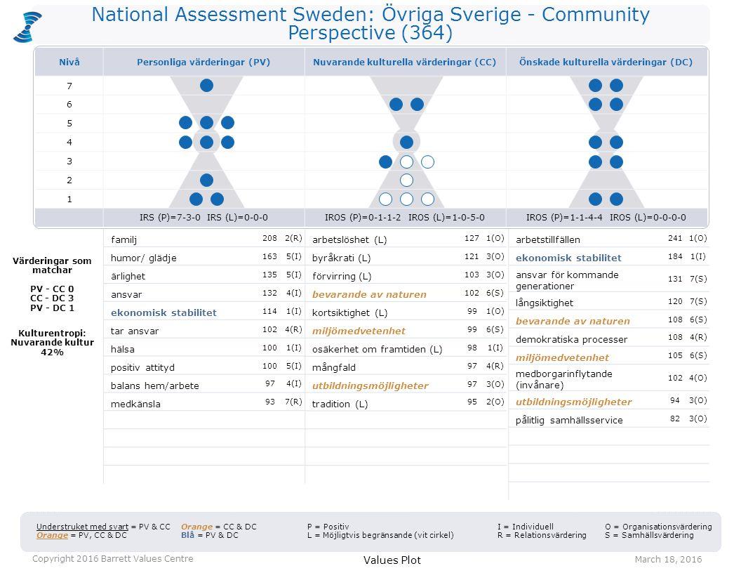 National Assessment Sweden: Övriga Sverige - Community Perspective (364) arbetslöshet (L) 1271(O) byråkrati (L) 1213(O) förvirring (L) 1033(O) bevarande av naturen 1026(S) kortsiktighet (L) 991(O) miljömedvetenhet 996(S) osäkerhet om framtiden (L) 981(I) mångfald 974(R) utbildningsmöjligheter 973(O) tradition (L) 952(O) arbetstillfällen 2411(O) ekonomisk stabilitet 1841(I) ansvar för kommande generationer 1317(S) långsiktighet 1207(S) bevarande av naturen 1086(S) demokratiska processer 1084(R) miljömedvetenhet 1056(S) medborgarinflytande (invånare) 1024(O) utbildningsmöjligheter 943(O) pålitlig samhällsservice 823(O) Values Plot March 18, 2016 Copyright 2016 Barrett Values Centre I = Individuell R = Relationsvärdering Understruket med svart = PV & CC Orange = PV, CC & DC Orange = CC & DC Blå = PV & DC P = Positiv L = Möjligtvis begränsande (vit cirkel) O = Organisationsvärdering S = Samhällsvärdering Värderingar som matchar PV - CC 0 CC - DC 3 PV - DC 1 Kulturentropi: Nuvarande kultur 42% familj 2082(R) humor/ glädje 1635(I) ärlighet 1355(I) ansvar 1324(I) ekonomisk stabilitet 1141(I) tar ansvar 1024(R) hälsa 1001(I) positiv attityd 1005(I) balans hem/arbete 974(I) medkänsla 937(R) NivåPersonliga värderingar (PV)Nuvarande kulturella värderingar (CC)Önskade kulturella värderingar (DC) 7 6 5 4 3 2 1 IRS (P)=7-3-0 IRS (L)=0-0-0IROS (P)=0-1-1-2 IROS (L)=1-0-5-0IROS (P)=1-1-4-4 IROS (L)=0-0-0-0