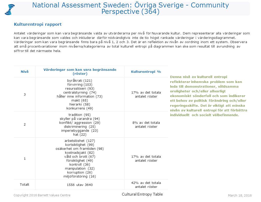 National Assessment Sweden: Övriga Sverige - Community Perspective (364) Antalet värderingar som kan vara begränsande valda av utvärderarna per nivå för Nuvarande kultur.