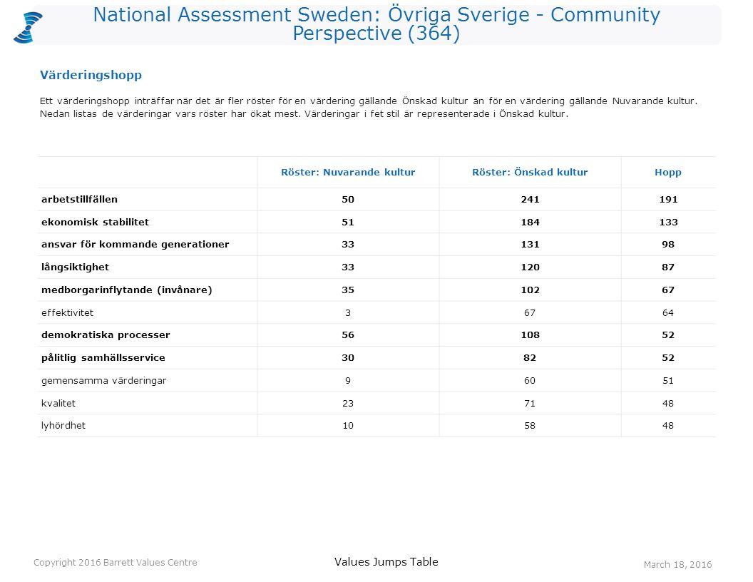 National Assessment Sweden: Övriga Sverige - Community Perspective (364) Röster: Nuvarande kulturRöster: Önskad kulturHopp arbetstillfällen50241191 ekonomisk stabilitet51184133 ansvar för kommande generationer3313198 långsiktighet3312087 medborgarinflytande (invånare)3510267 effektivitet36764 demokratiska processer5610852 pålitlig samhällsservice308252 gemensamma värderingar96051 kvalitet237148 lyhördhet105848 Ett värderingshopp inträffar när det är fler röster för en värdering gällande Önskad kultur än för en värdering gällande Nuvarande kultur.