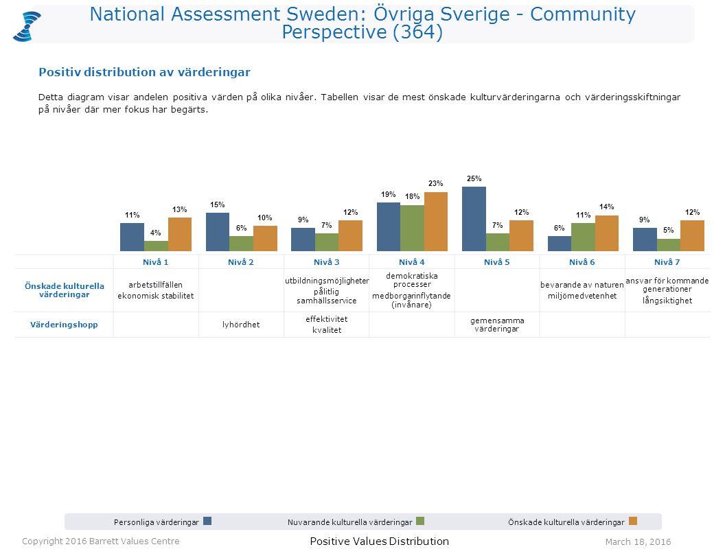 National Assessment Sweden: Övriga Sverige - Community Perspective (364) Personliga värderingarNuvarande kulturella värderingarÖnskade kulturella värd