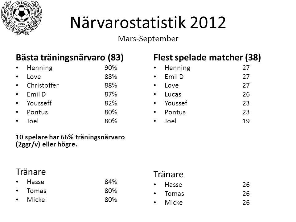 Närvarostatistik 2012 Mars-September Bästa träningsnärvaro (83) Henning90% Love88% Christoffer88% Emil D87% Yousseff82% Pontus80% Joel80% 10 spelare h
