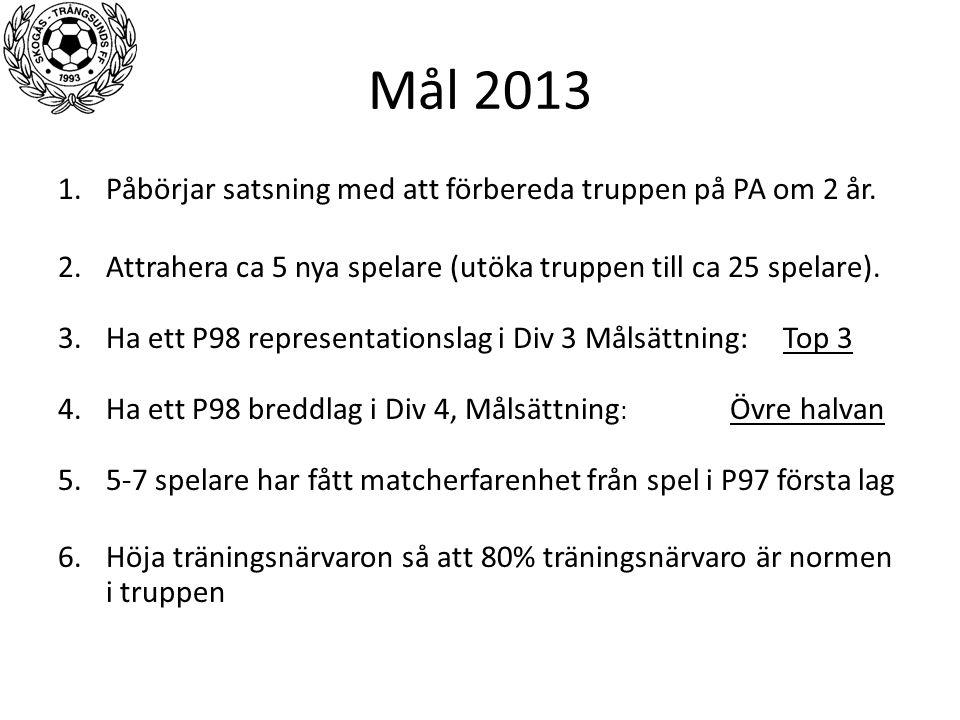 Mål 2013 1.Påbörjar satsning med att förbereda truppen på PA om 2 år. 2.Attrahera ca 5 nya spelare (utöka truppen till ca 25 spelare). 3.Ha ett P98 re