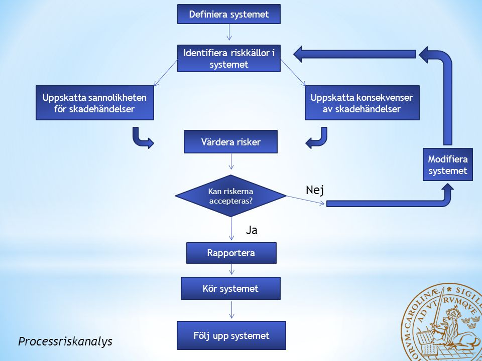 Processriskanalys Definiera systemet Identifiera riskkällor i systemet Uppskatta sannolikheten för skadehändelser Uppskatta konsekvenser av skadehändelser Värdera risker Kan riskerna accepteras.