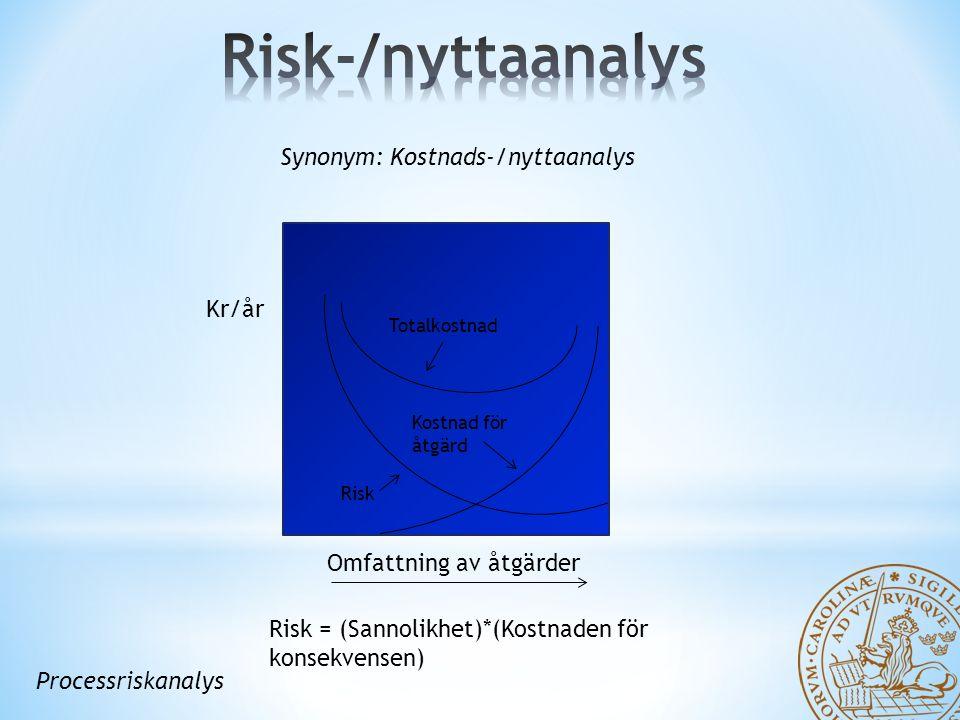 Synonym: Kostnads-/nyttaanalys Kr/år Totalkostnad Risk Kostnad för åtgärd Omfattning av åtgärder Risk = (Sannolikhet)*(Kostnaden för konsekvensen) Processriskanalys