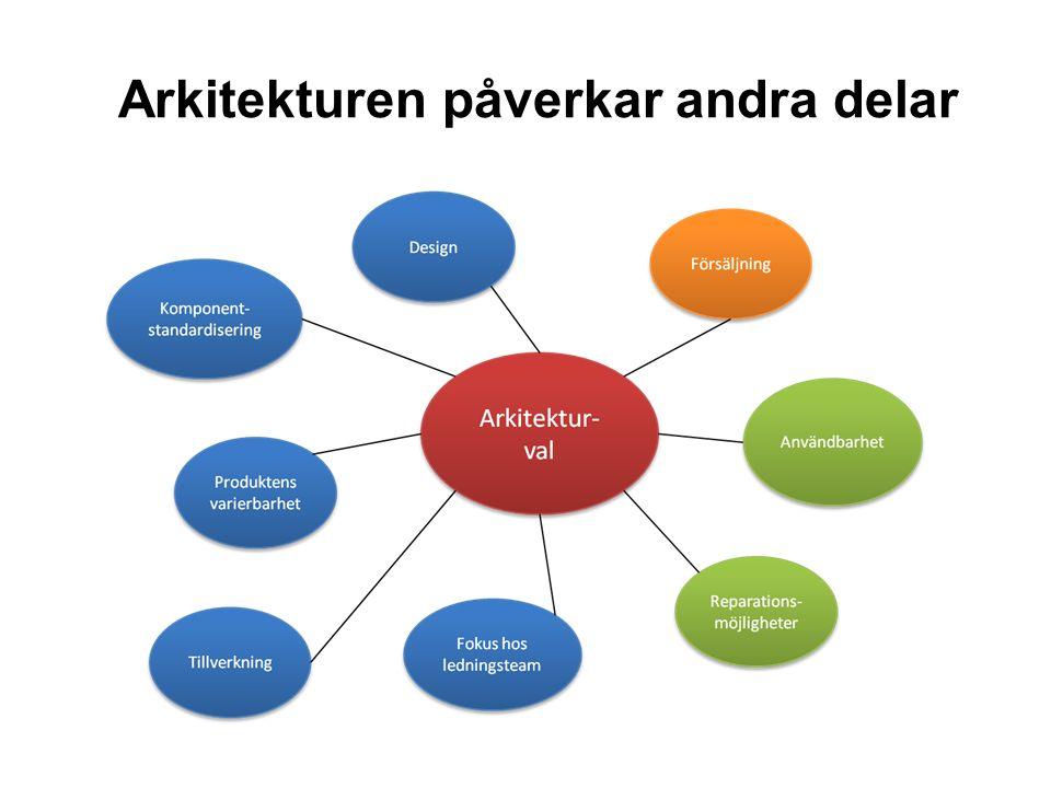 Produktarkitektur Viktor Jakobsson, Fredrik Petterson, Jenny Widmark