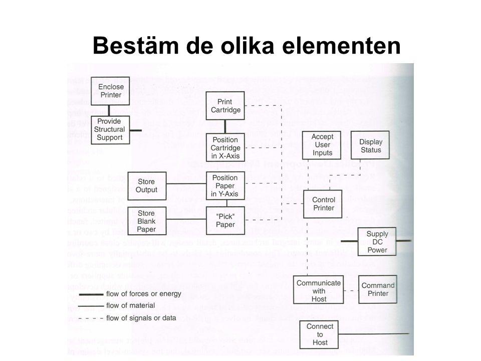 Bestäm de olika elementen