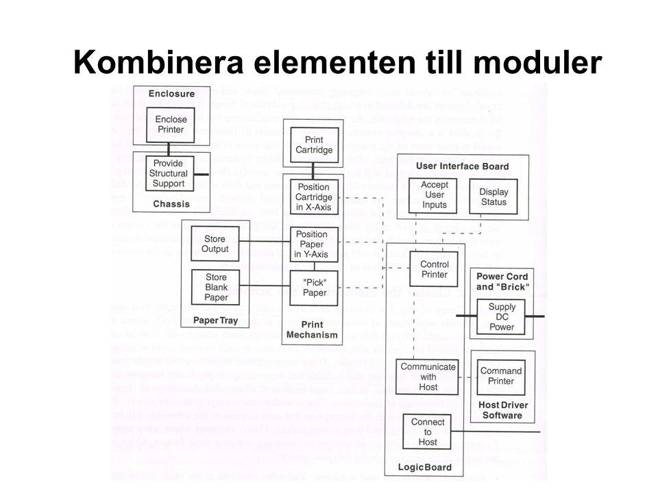 När används modulär respektive integrerad ariktektur.