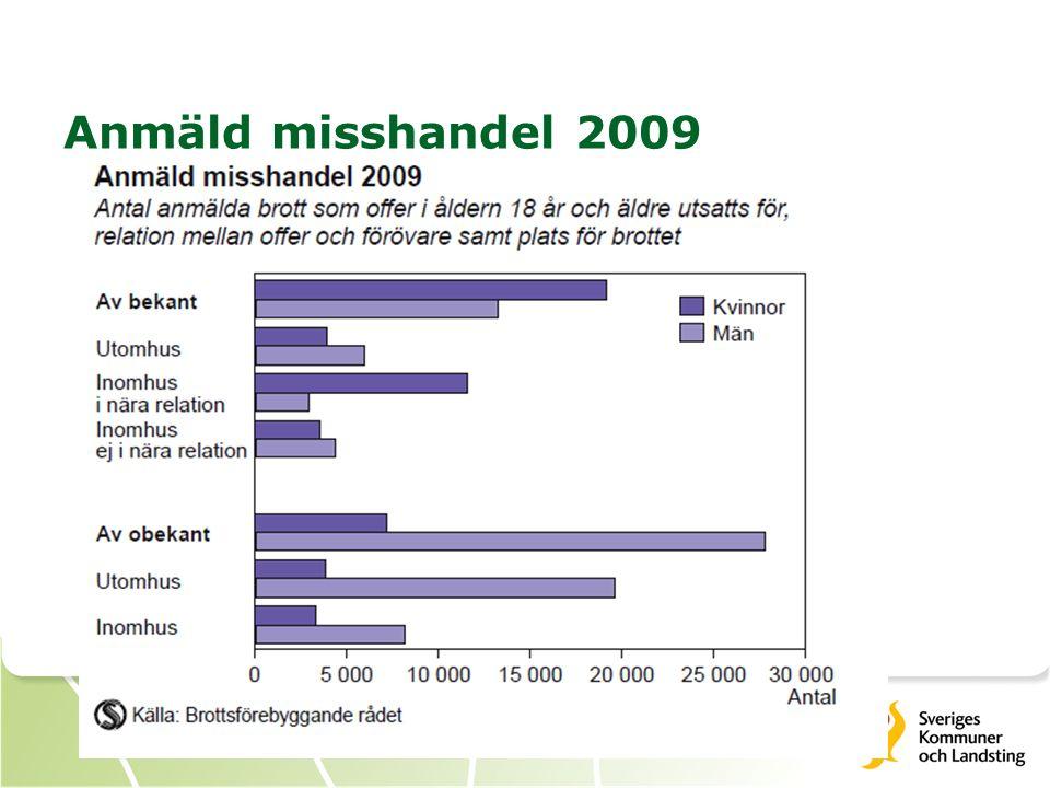 Anmäld misshandel 1990-2009
