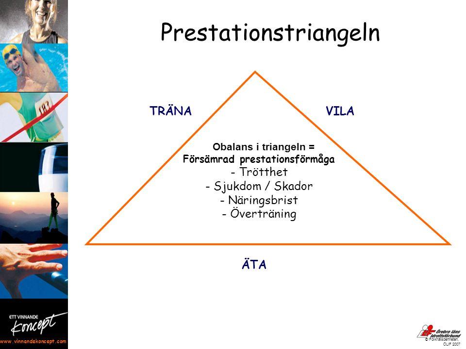 www.vinnandekoncept.com © Folkhälsoenheten, ÖLIF 2007 Obalans i triangeln = Försämrad prestationsförmåga - Trötthet - Sjukdom / Skador - Näringsbrist