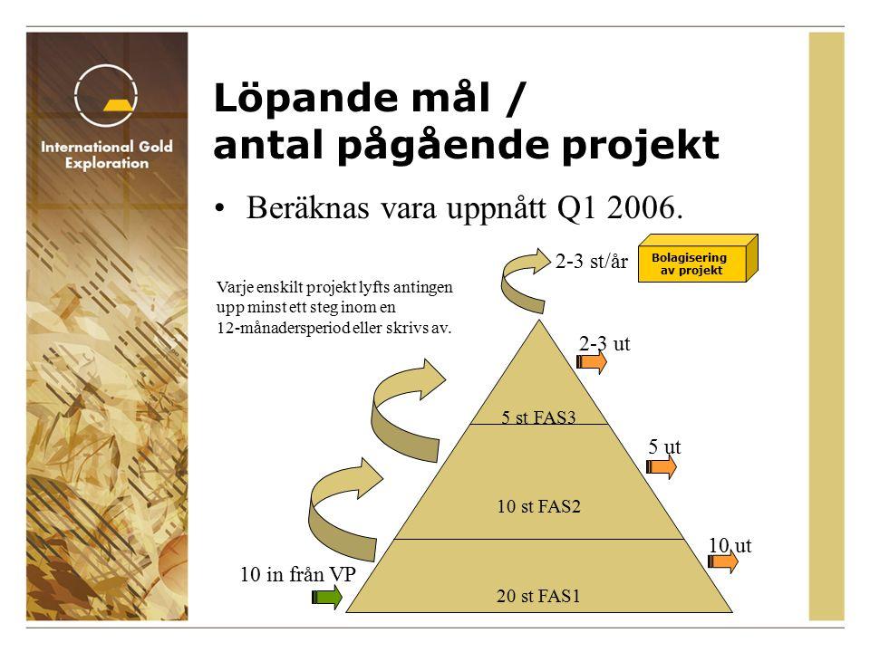 Löpande mål / antal pågående projekt Beräknas vara uppnått Q1 2006.