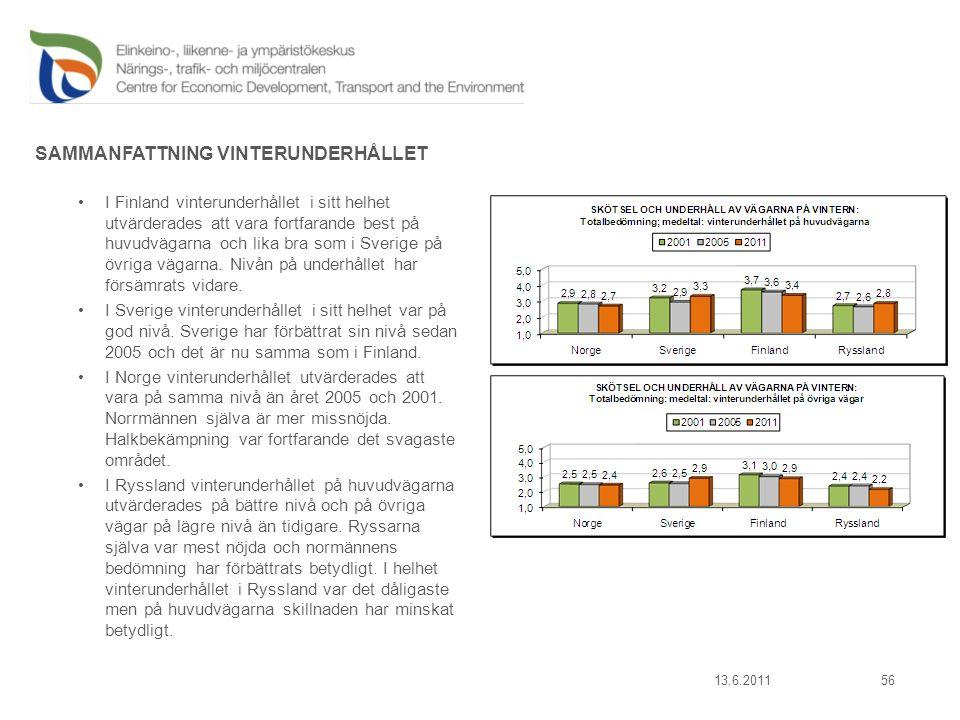 13.6.201156 SAMMANFATTNING VINTERUNDERHÅLLET I Finland vinterunderhållet i sitt helhet utvärderades att vara fortfarande best på huvudvägarna och lika bra som i Sverige på övriga vägarna.