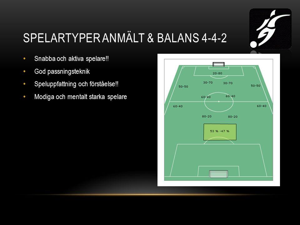 SPELARTYPER ANMÄLT & BALANS 4-4-2 Snabba och aktiva spelare!.
