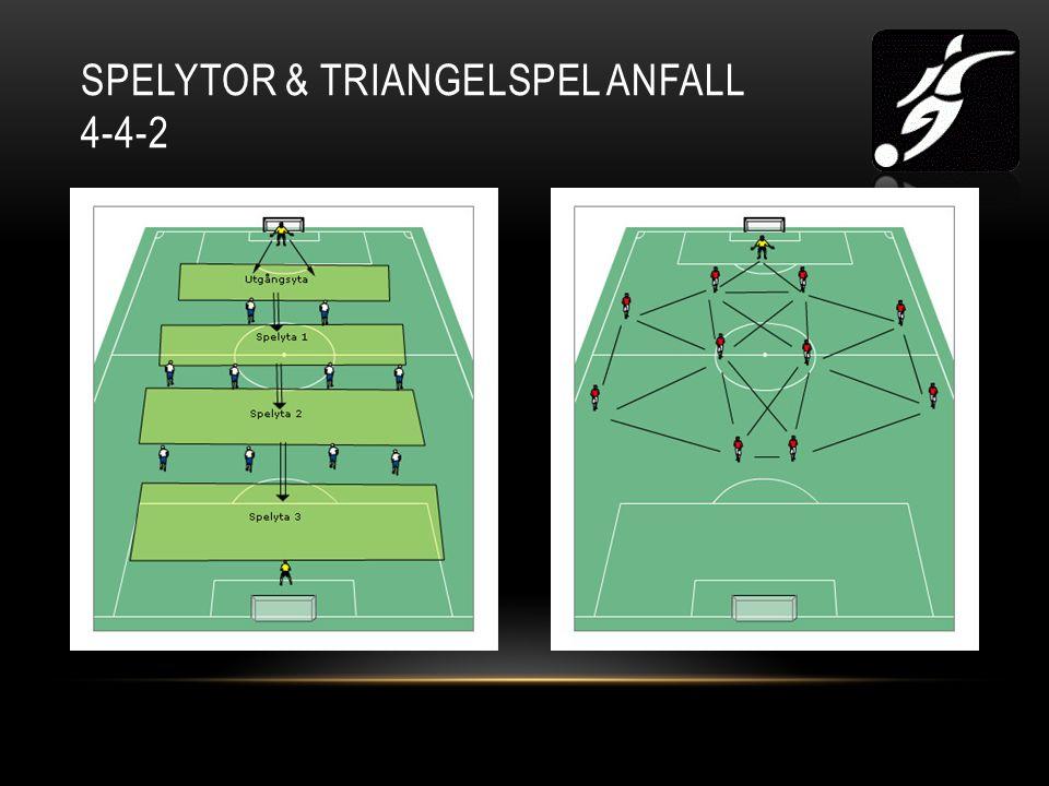 SPELYTOR & TRIANGELSPEL ANFALL 4-4-2