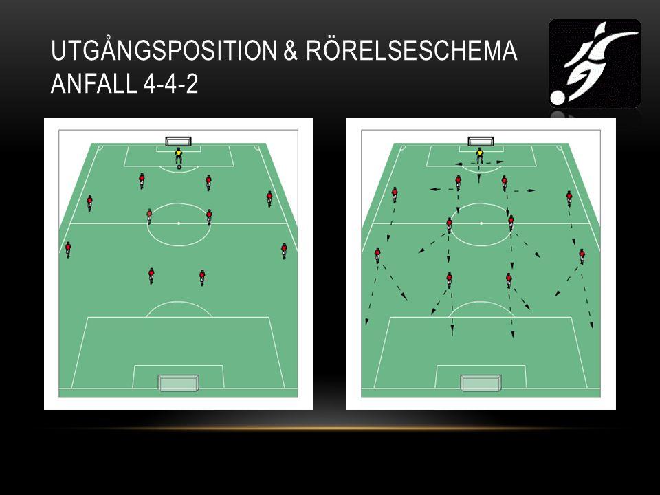 UTGÅNGSPOSITION & RÖRELSESCHEMA ANFALL 4-4-2