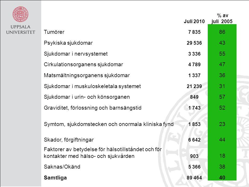 Juli 2010 % av juli 2005 Tumörer 7 835 86 Psykiska sjukdomar 29 536 43 Sjukdomar i nervsystemet 3 336 55 Cirkulationsorganens sjukdomar 4 789 47 Matsm