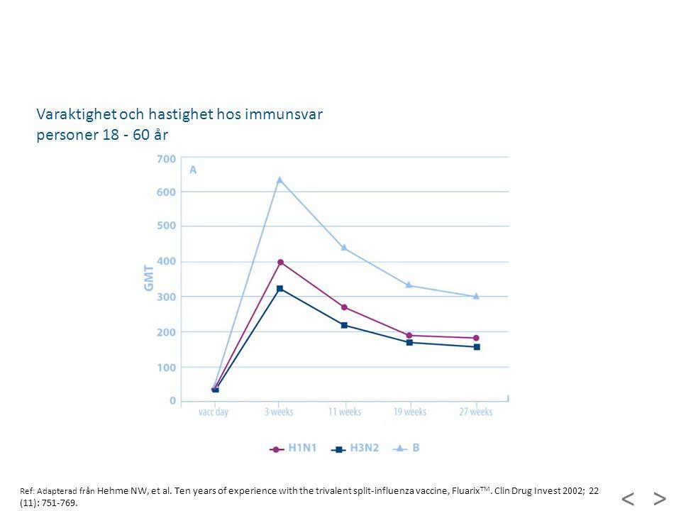 Varaktighet och hastighet hos immunsvar personer 18 - 60 år > < Fluarix - serologi Ref: Adapterad från Hehme NW, et al. Ten years of experience with t