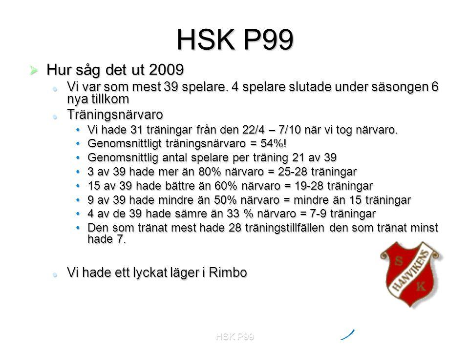 HSK P99  Hur såg det ut 2009 Vi var som mest 39 spelare. 4 spelare slutade under säsongen 6 nya tillkom Vi var som mest 39 spelare. 4 spelare slutade