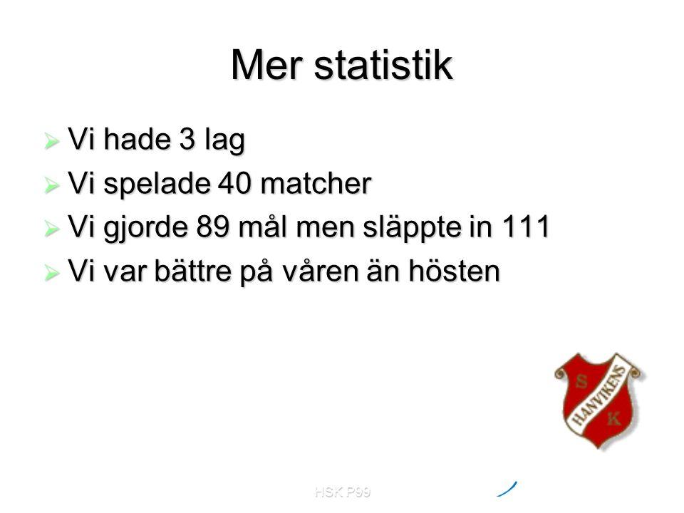 HSK P99 Mer statistik  Vi hade 3 lag  Vi spelade 40 matcher  Vi gjorde 89 mål men släppte in 111  Vi var bättre på våren än hösten
