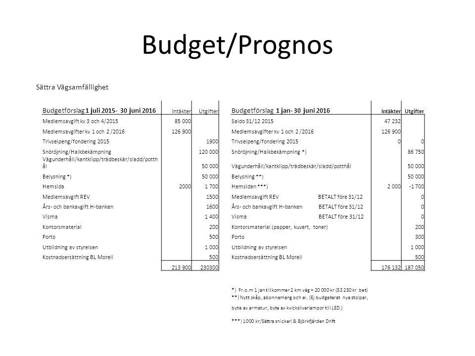 Budget/Prognos Sättra Vägsamfällighet Budgetförslag 1 juli 2015- 30 juni 2016 IntäkterUtgifter Budgetförslag 1 jan- 30 juni 2016 IntäkterUtgifter Medlemsavgift kv 3 och 4/201585 000 Saldo 31/12 201547 232 Medlemsavgifter kv 1 och 2 /2016126 900 Medlemsavgifter kv 1 och 2 /2016126 900 Trivselpeng/fondering 2015 1900 Trivselpeng/fondering 201500 Snöröjning/Halkbekämpning 120 000 Snöröjning/Halkbekämpning *) 86 750 Vägunderhåll/kantklipp/trädbeskär/sladd/potth ål 50 000 Vägunderhåll/kantklipp/trädbeskär/sladd/potthål 50 000 Belysning *) 50 000 Belysning **) 50 000 Hemsida20001 700 Hemsidan ***)2 000-1 700 Medlemsavgift REV 1500 Medlemsavgift REV BETALT före 31/12 0 Års- och bankavgift H-banken 1600 Års- och bankavgift H-banken BETALT före 31/12 0 Visma 1 400 Visma BETALT före 31/12 0 Kontorsmaterial 200 Kontorsmaterial (papper, kuvert, toner) 200 Porto 500 Porto 300 Utbildning av styrelsen 1 000 Utbildning av styrelsen 1 000 Kostnadsersättning BL Morell 500 Kostnadsersättning BL Morell 500 213 900230300 176 132187 050 *) Fr.o.m 1 jan tillkommer 2 km väg + 20 000 kr (53 250 kr bet) **) Nytt skåp, abonnemang och el.