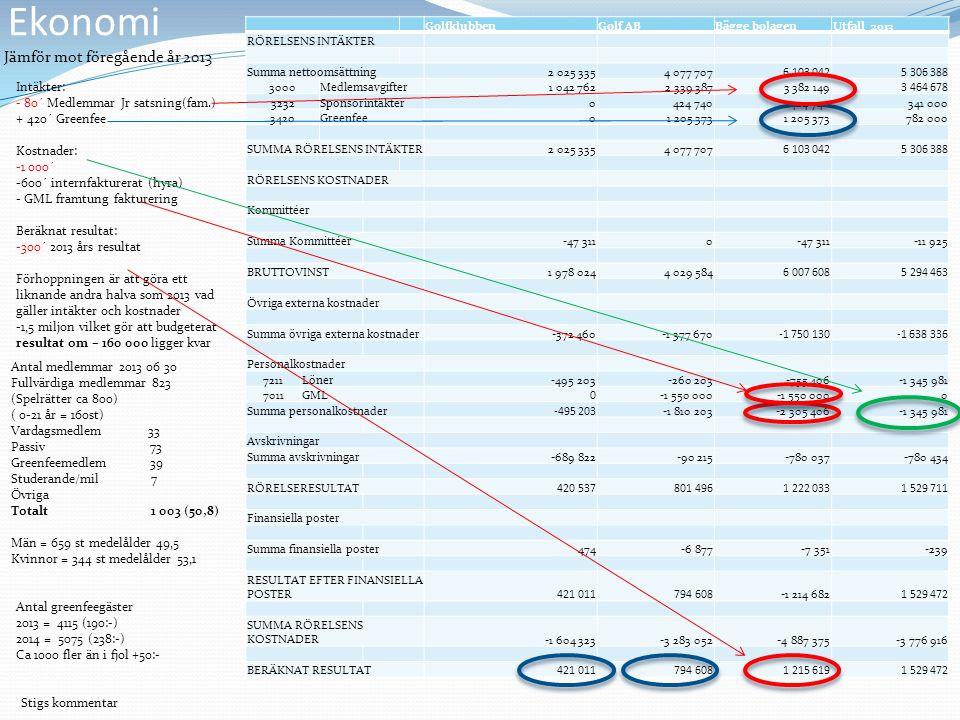 Ekonomi GolfklubbenGolf ABBägge bolagenUtfall 2013 RÖRELSENS INTÄKTER Summa nettoomsättning2 025 3354 077 7076 103 0425 306 388 3000Medlemsavgifter1 0