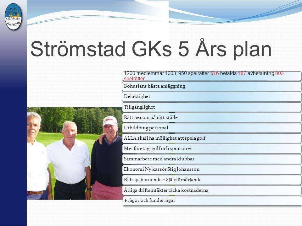 Strömstad GKs 5 Års plan 1200 medlemmar 1003, 950 spelrätter 616 betalda 187 avbetalning 803 spelrätter Bohusläns bästa anläggning Delaktighet Tillgän
