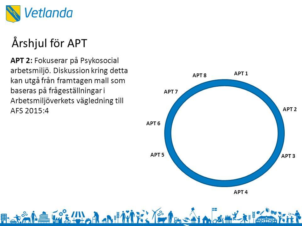 APT 1 APT 3 APT 2 APT 4 APT 5 APT 6 APT 7 APT 8 APT 2: Fokuserar på Psykosocial arbetsmiljö.