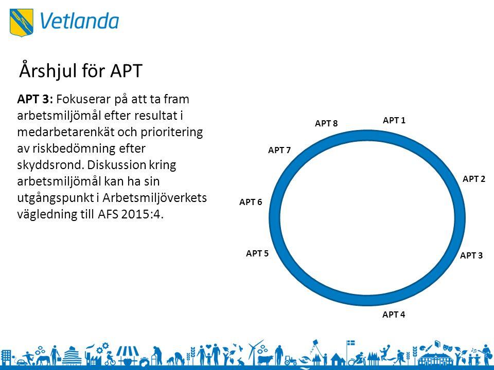 APT 1 APT 3 APT 2 APT 4 APT 5 APT 6 APT 7 APT 8 APT 3: Fokuserar på att ta fram arbetsmiljömål efter resultat i medarbetarenkät och prioritering av riskbedömning efter skyddsrond.