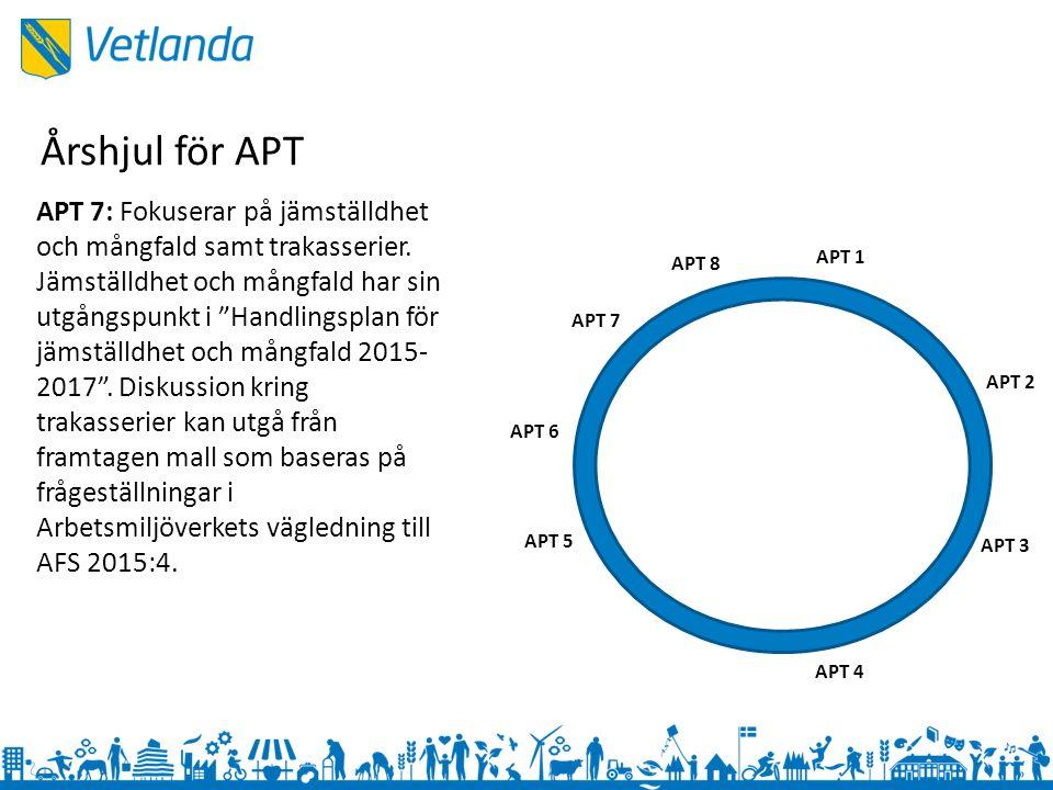 APT 1 APT 3 APT 2 APT 4 APT 5 APT 6 APT 7 APT 8 APT 7: Fokuserar på jämställdhet och mångfald samt trakasserier.