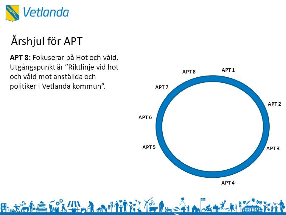 APT 1 APT 3 APT 2 APT 4 APT 5 APT 6 APT 7 APT 8 APT 8: Fokuserar på Hot och våld.