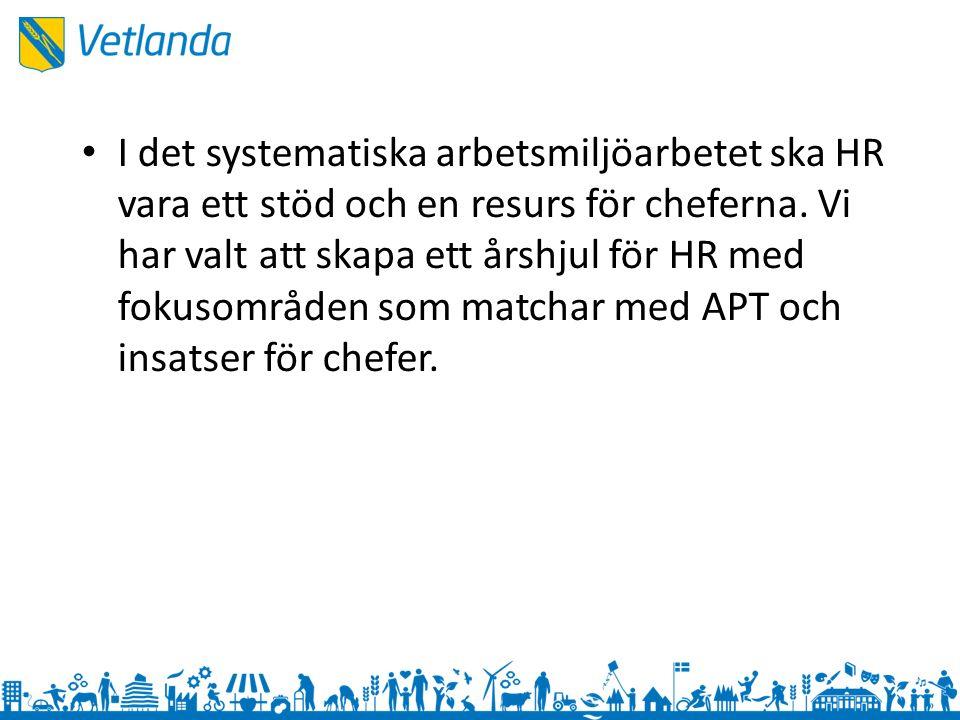 I det systematiska arbetsmiljöarbetet ska HR vara ett stöd och en resurs för cheferna.