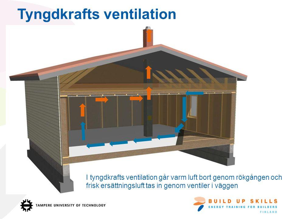 Tyngdkrafts ventilation I tyngdkrafts ventilation går varm luft bort genom rökgången och frisk ersättningsluft tas in genom ventiler i väggen