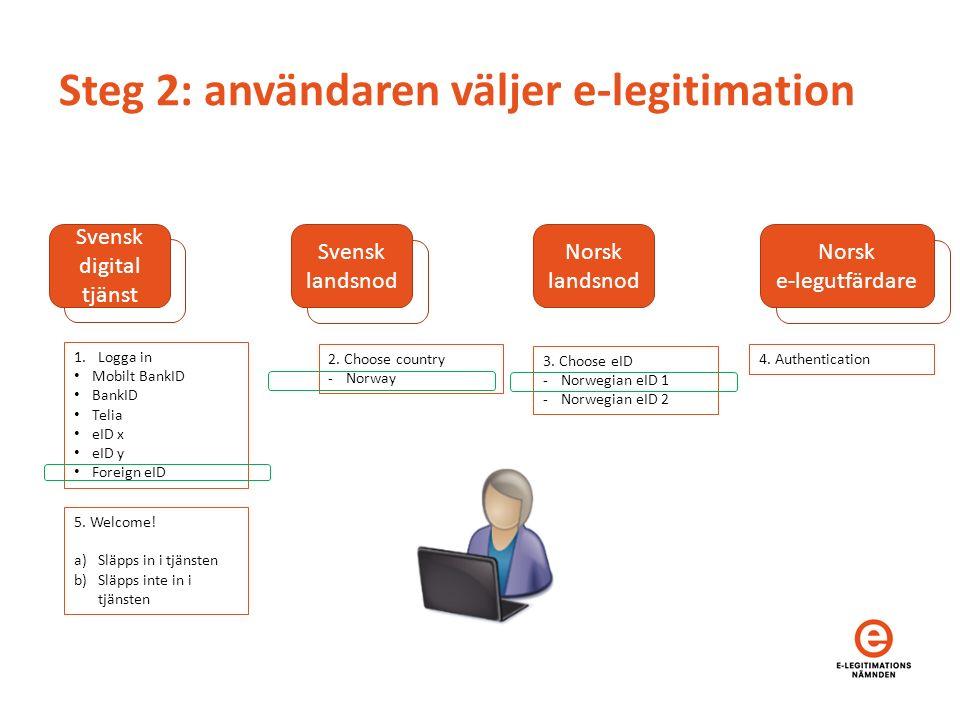 Norsk e-legutfärdare Steg 2: användaren väljer e-legitimation Svensk landsnod Svensk landsnod Svensk digital tjänst Svensk landsnod Norsk landsnod Norsk e-legutfärdare 1.Logga in Mobilt BankID BankID Telia eID x eID y Foreign eID 2.