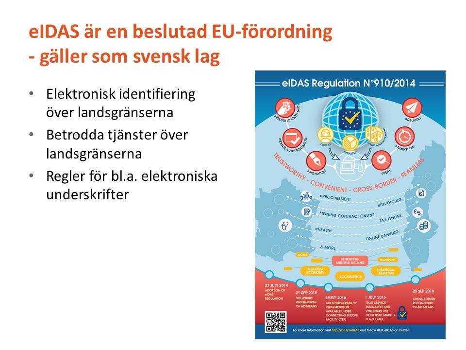 eIDAS är en beslutad EU-förordning - gäller som svensk lag Elektronisk identifiering över landsgränserna Betrodda tjänster över landsgränserna Regler för bl.a.