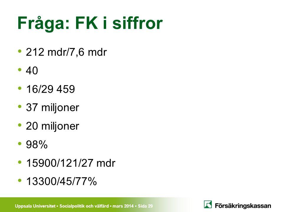 Uppsala Universitet Socialpolitik och välfärd mars 2014 Sida 29 Fråga: FK i siffror 212 mdr/7,6 mdr 40 16/29 459 37 miljoner 20 miljoner 98% 15900/121