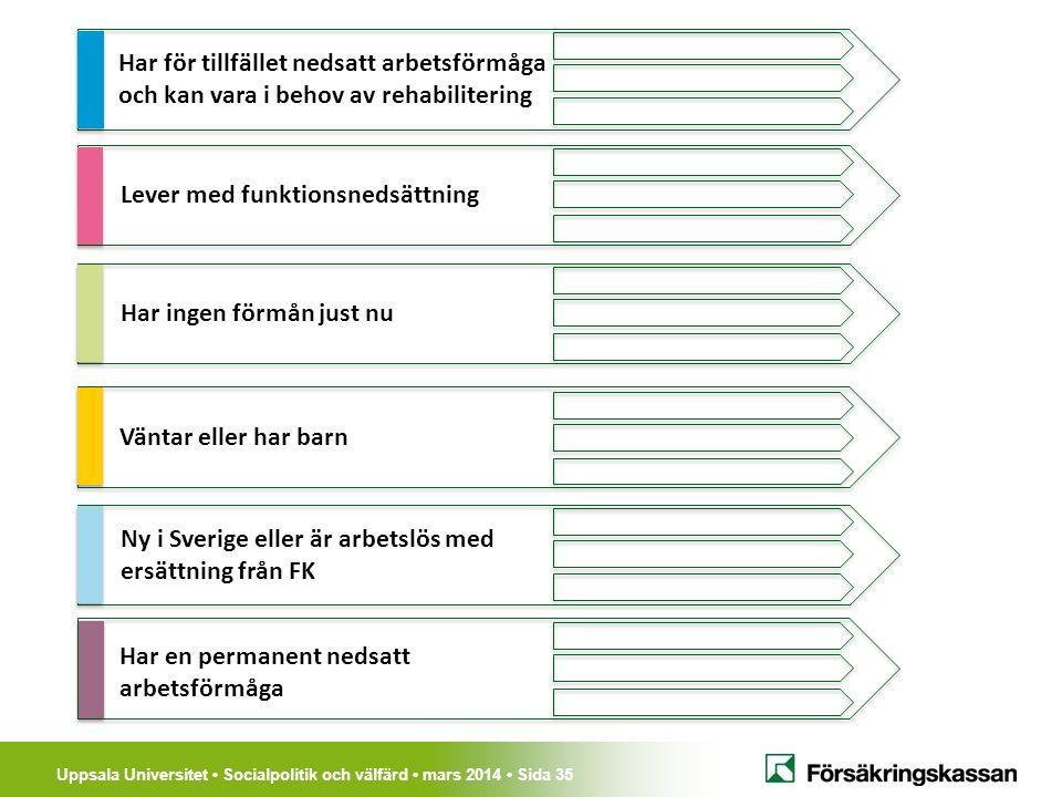 Uppsala Universitet Socialpolitik och välfärd mars 2014 Sida 35 Har för tillfället nedsatt arbetsförmåga och kan vara i behov av rehabilitering Lever