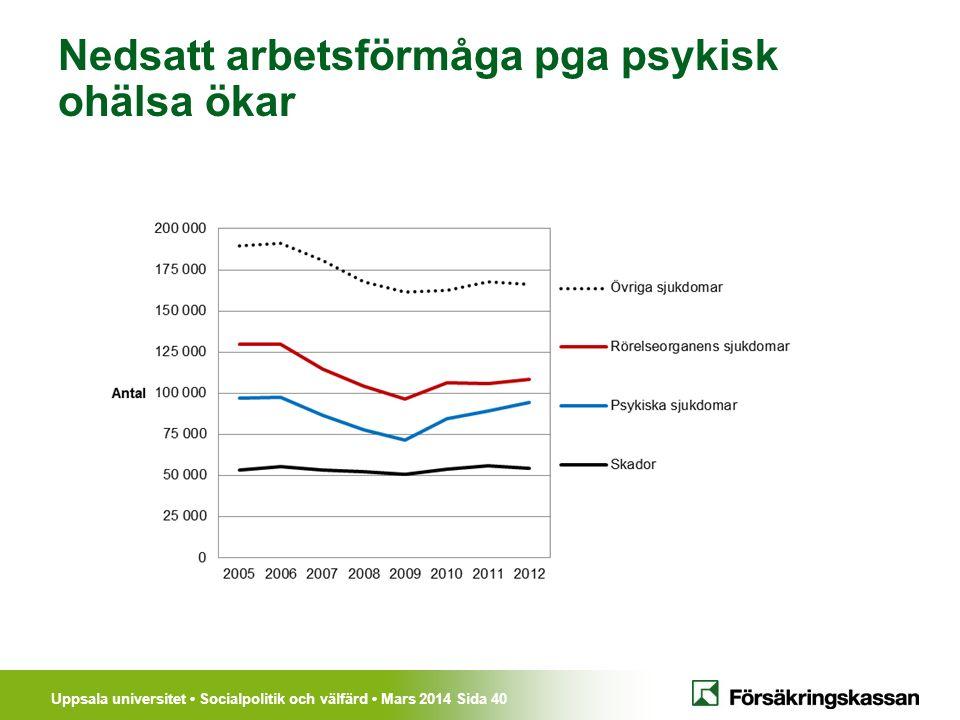 Uppsala universitet Socialpolitik och välfärd Mars 2014 Sida 40 Nedsatt arbetsförmåga pga psykisk ohälsa ökar