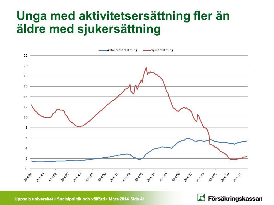 Uppsala universitet Socialpolitik och välfärd Mars 2014 Sida 41 Unga med aktivitetsersättning fler än äldre med sjukersättning