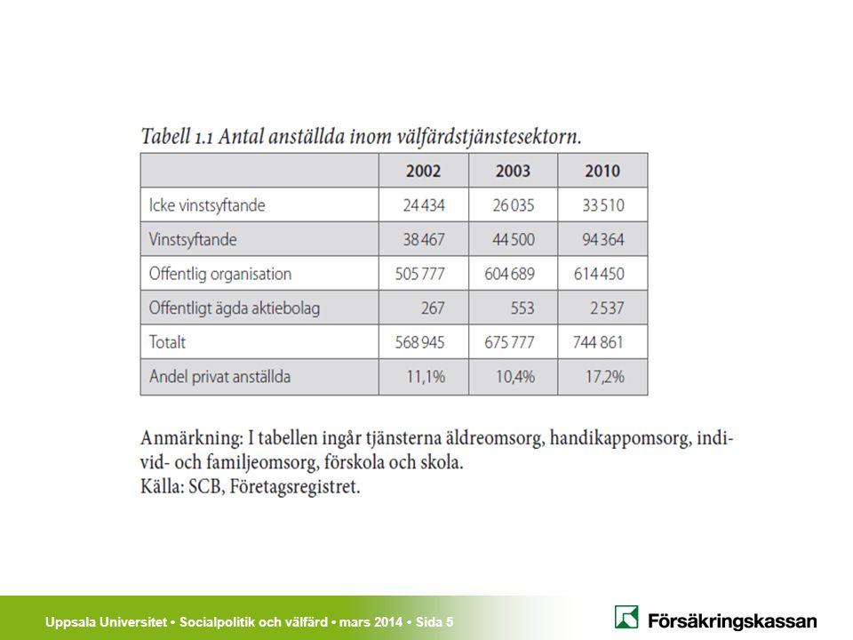 Uppsala Universitet Socialpolitik och välfärd mars 2014 Sida 6 1.