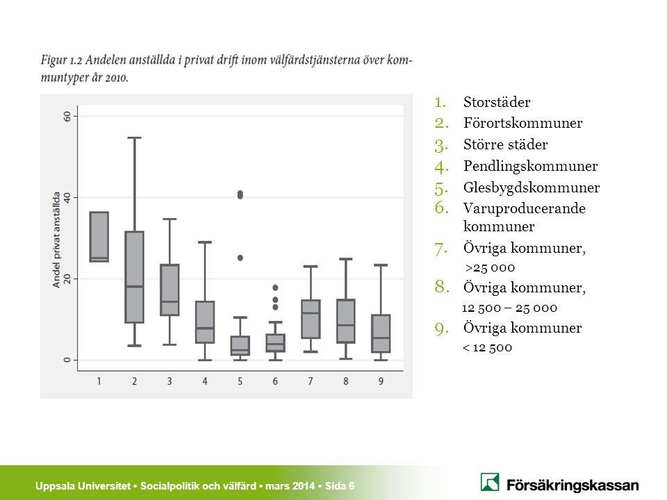 Uppsala Universitet Socialpolitik och välfärd mars 2014 Sida 17 Hemtjänsten Effekter på personalen av ökad konkurrens Fler sysselsatta Fler arbetade timmar Mer deltidsarbete bland unga, mindre bland äldre Något högre löner hos offentliganställda Något minskad sjukfrånvaro