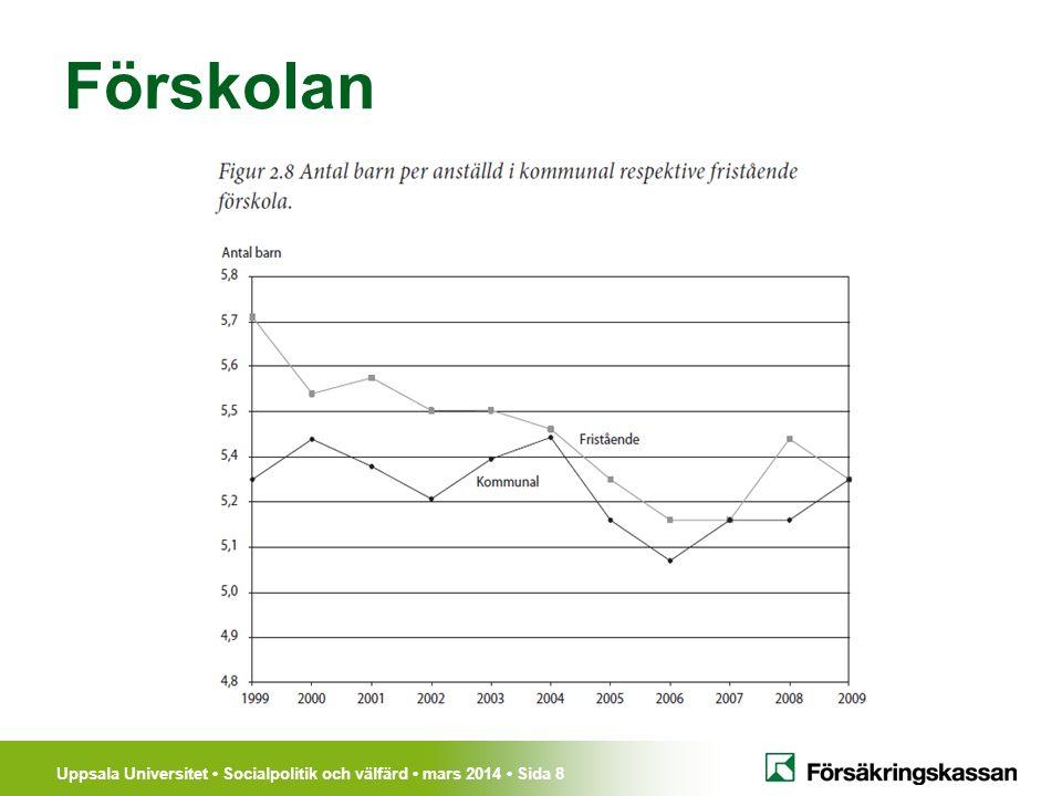 Uppsala Universitet Socialpolitik och välfärd mars 2014 Sida 19 Arbetsmarknadspolitik Martin Lundin Platsförmedling Program: – Arbetsmarknadsutbildning – Subventionerad sysselsättning & praktik – Coachningsinsatser