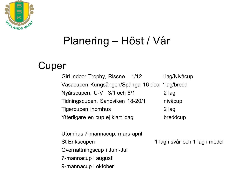 Planering – Höst / Vår Cuper Girl indoor Trophy, Rissne1/12 1lag/Nivåcup Vasacupen Kungsängen/Spånga 16 dec 1lag/bredd Nyårscupen, U-V3/1 och 6/1 2 lag Tidningscupen, Sandviken 18-20/1 nivåcup Tigercupen inomhus 2 lag Ytterligare en cup ej klart idag breddcup Utomhus7-mannacup, mars-april St Erikscupen1 lag i svår och 1 lag i medel Övernattningscup i Juni-Juli 7-mannacup i augusti 9-mannacup i oktober