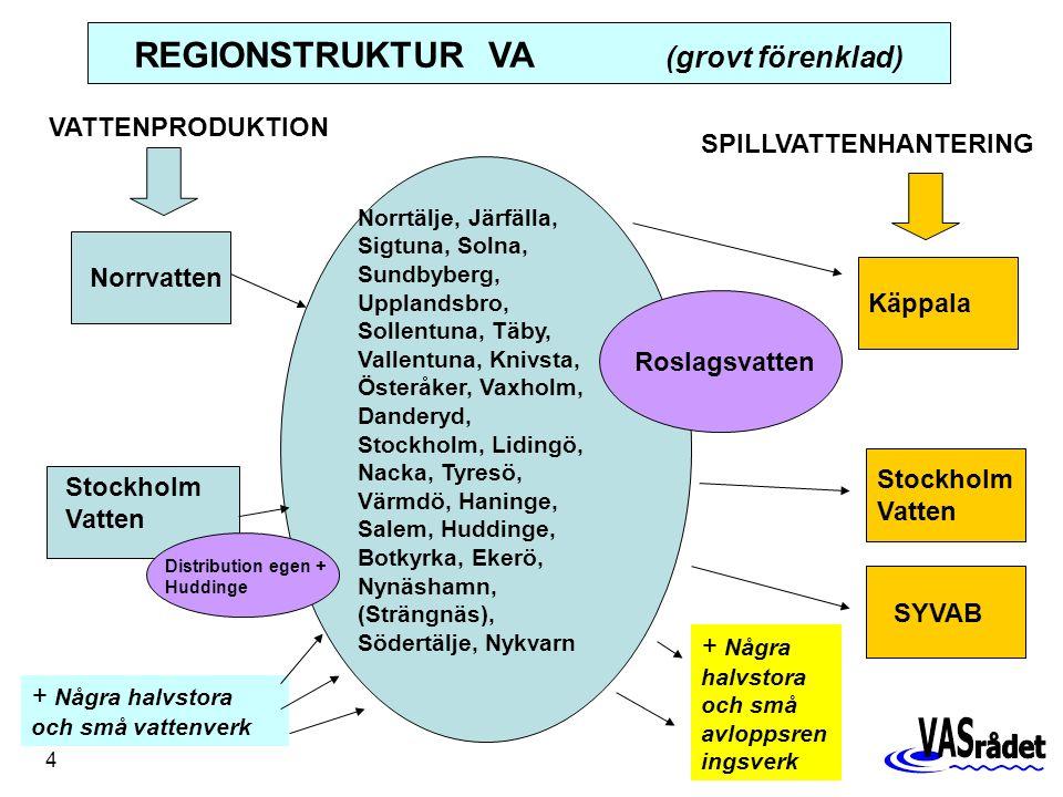 4 Norrtälje, Järfälla, Sigtuna, Solna, Sundbyberg, Upplandsbro, Sollentuna, Täby, Vallentuna, Knivsta, Österåker, Vaxholm, Danderyd, Stockholm, Lidingö, Nacka, Tyresö, Värmdö, Haninge, Salem, Huddinge, Botkyrka, Ekerö, Nynäshamn, (Strängnäs), Södertälje, Nykvarn Norrvatten Stockholm Vatten Käppala Stockholm Vatten SYVAB VATTENPRODUKTION SPILLVATTENHANTERING Roslagsvatten + Några halvstora och små vattenverk + Några halvstora och små avloppsren ingsverk REGIONSTRUKTUR VA (grovt förenklad) Distribution egen + Huddinge
