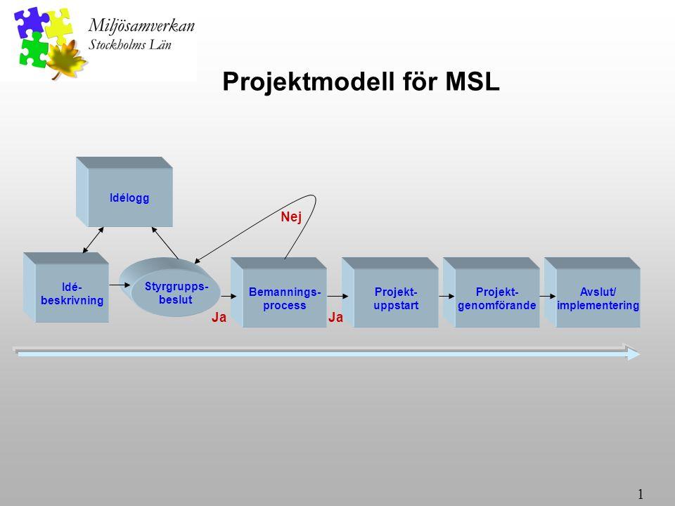 1 Idé- beskrivning Styrgrupps- beslut Bemannings- process Projekt- genomförande Avslut/ implementering Projekt- uppstart Nej Ja Idélogg Projektmodell för MSL