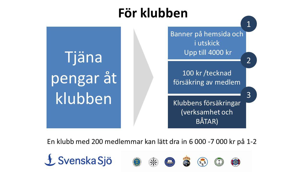 För klubben Tjäna pengar åt klubben Banner på hemsida och i utskick Upp till 4000 kr 100 kr /tecknad försäkring av medlem Klubbens försäkringar (verksamhet och BÅTAR) En klubb med 200 medlemmar kan lätt dra in 6 000 -7 000 kr på 1-2 1 2 3