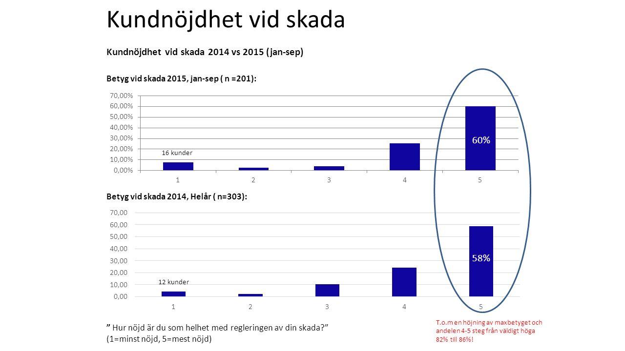 Kundnöjdhet vid skada 2014 vs 2015 (jan-sep) Betyg vid skada 2015, jan-sep ( n =201): Betyg vid skada 2014, Helår ( n=303): Hur nöjd är du som helhet med regleringen av din skada (1=minst nöjd, 5=mest nöjd) Kundnöjdhet vid skada T.o.m en höjning av maxbetyget och andelen 4-5 steg från väldigt höga 82% till 86%.