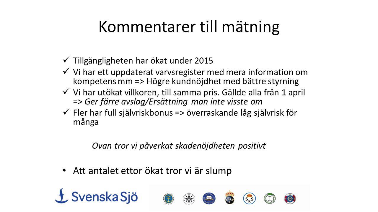 Utfall, oktober 2015-Antal Försäljning Bestånd Skador + 13 % +/-0 % - 12 % => Hit rate från 32 till 41% Sjöskador Upplägg Brand Stöld